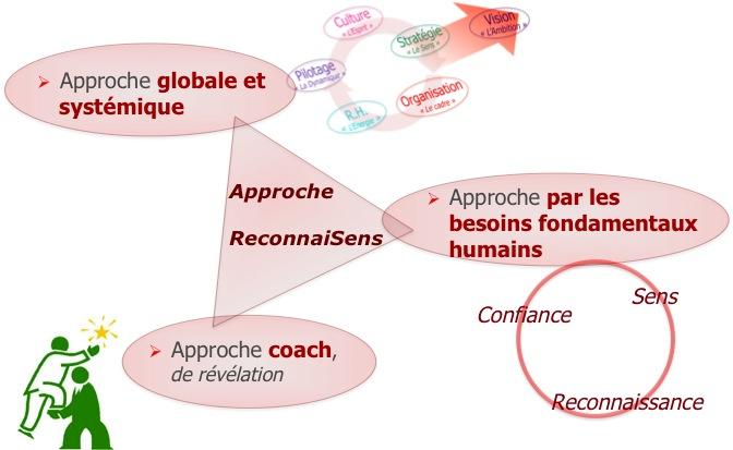 Approche globale et systémique, approche de la performance par la satisfaction des besoins fondamentaux, approche coach