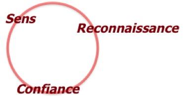 Les 3 besoins fondamentaux humains : sens, reconnaissance, confiance