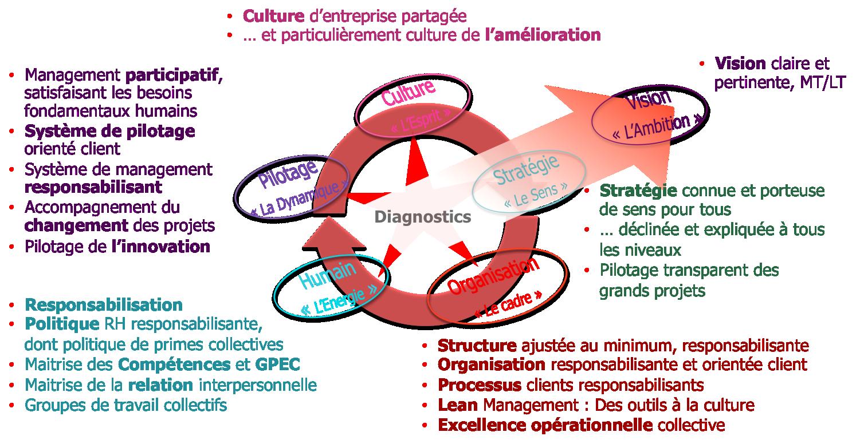Sens, reconnaissance, confiance, responsabilisation, management participatif, vision, stratégie, structure ajustée, organisation responsabilisante, processus, jean, compétences, culture de l'amélioration, innovation